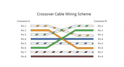 mufare cablu utp crossover