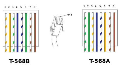 tipuri de cablu utp